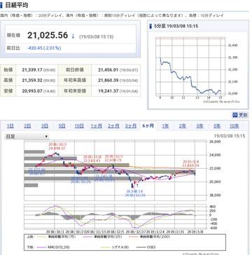 日経平均&上海暴落、日経平均にオムロン採用