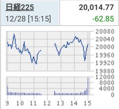 日経平均2万円台死守も年間では7年ぶり下落
