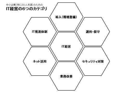 IT経営の6つのカテゴリ