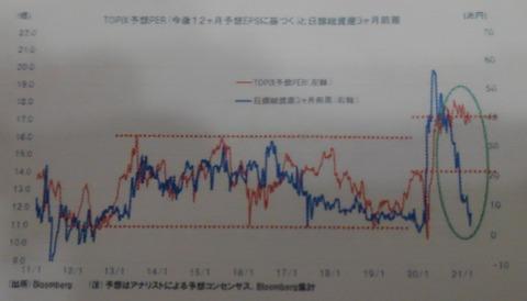 日銀総資産と株価
