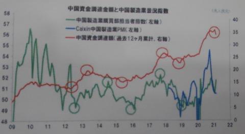 中国資金調達額