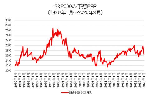 perpbr_per_sp500_202003
