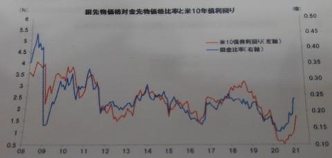 銅先物価格と金利
