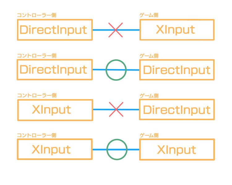 DirectInputXInput