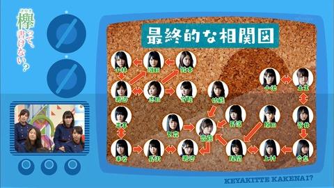 欅坂相関図