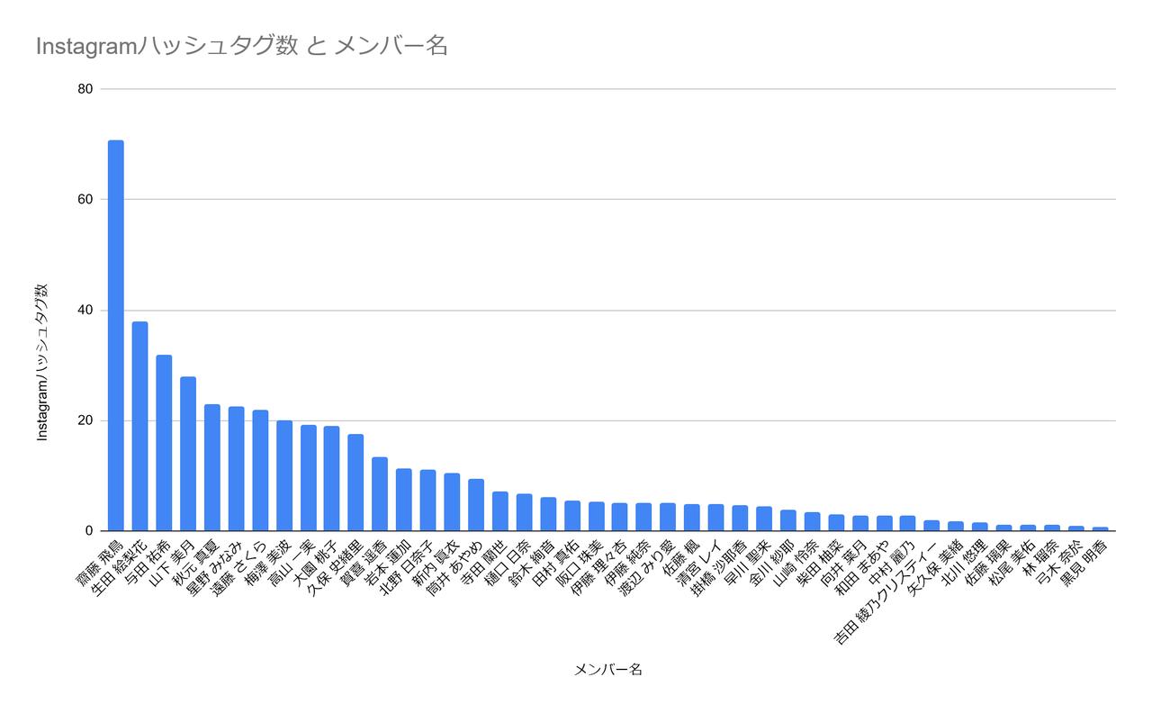 Instagramから見る乃木坂46メンバー人気ランキング-2021年8月版