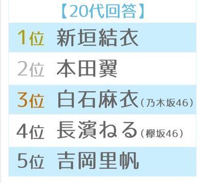 長濱ねる『恋人にしたい女性有名人ランキング』20代部門TOP5にランクイン!