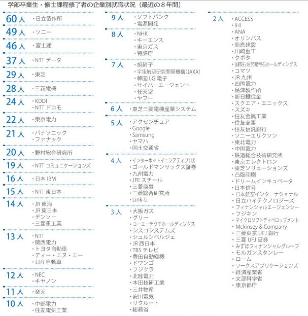 東京大学工学部の方の就職先 : K...
