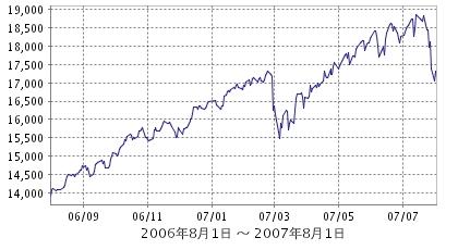 トヨタアセットバンガード海外株式