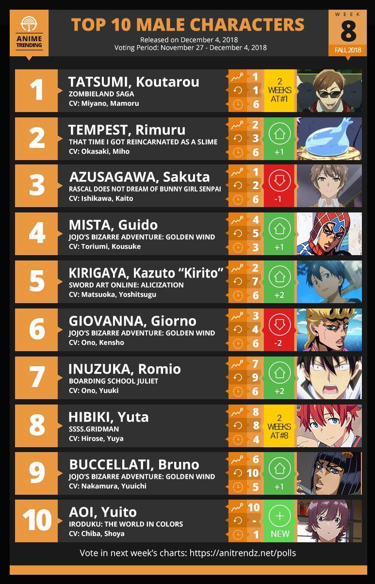 【悲報】「ジョジョ5部」のグイード・ミスタさん、海外の今期アニメ キャラランキングで4位になってしまう!!