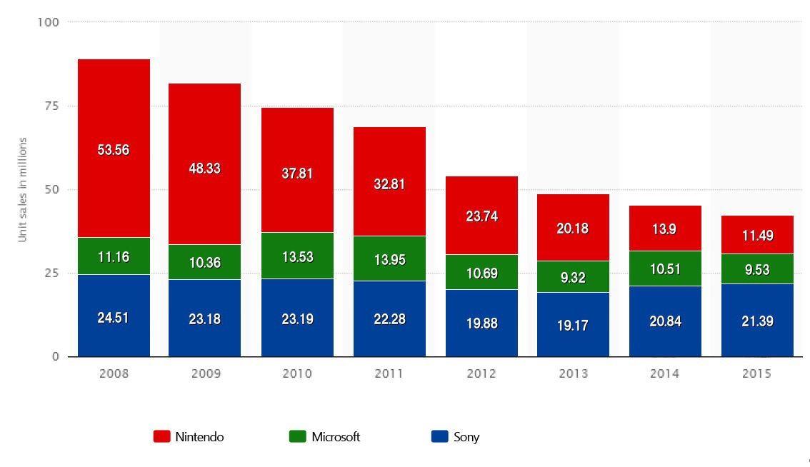 このグラフを見て欲しい SONY Microsoft 任天堂 勢力図なんだが