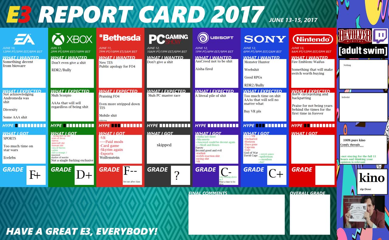 【速報】E3評価が任天堂以外一通り出揃う ソニー&MSはBマイナス、EAはD.ベゼスダはDマイナス