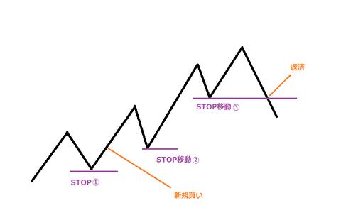 #31 STOP(損切り点)の設定の仕方