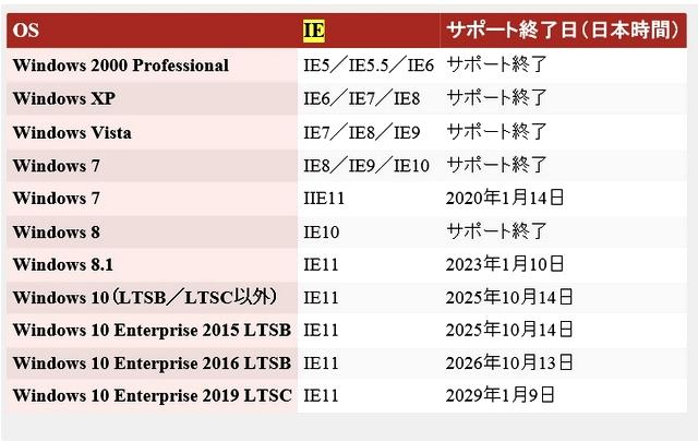 Windowsサポート