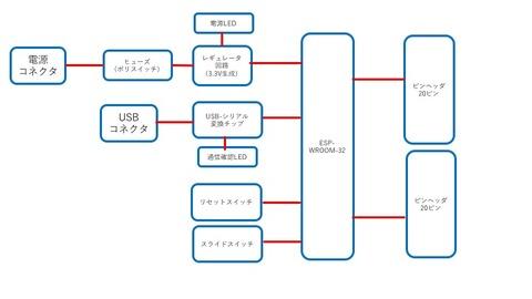 ブロック図2