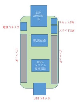 ESP-WROOM-32汎用基板の作成(2) 〜仕様決め〜