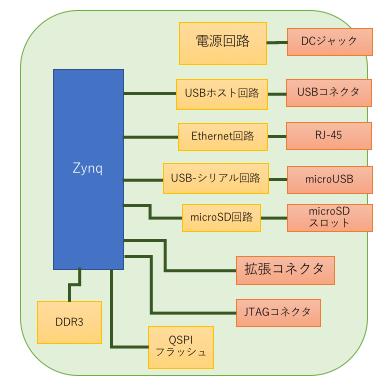 ZYNQボードブロック図