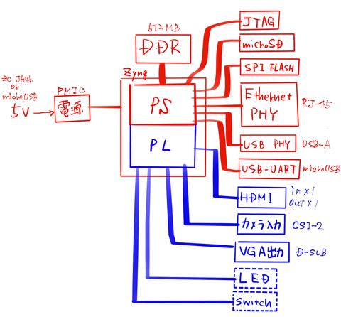Zynq搭載ボードの設計(4)〜ブロック図、EthernetやUSBのPHYについて検討〜