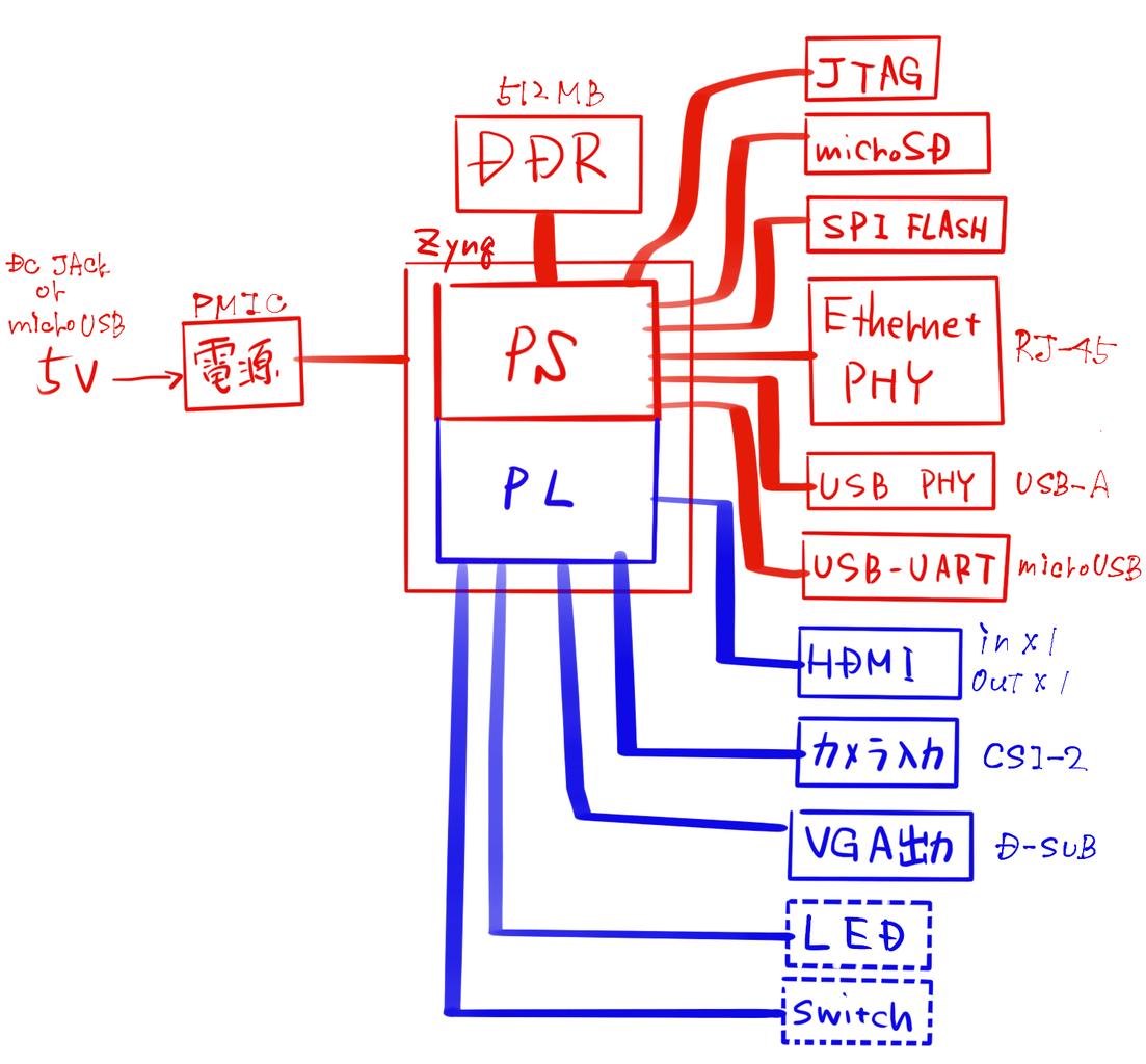 Zynq搭載ボードの設計(4)〜ブロック図、EthernetやUSBのPHY
