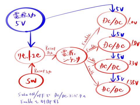Zynq搭載ボードの設計(6)〜電源回路の再考〜