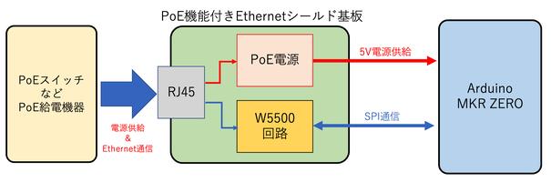 Arduino MKR ZERO用PoE機能付きEthernetシールド基板の作製(2) 〜主要部品の決定〜