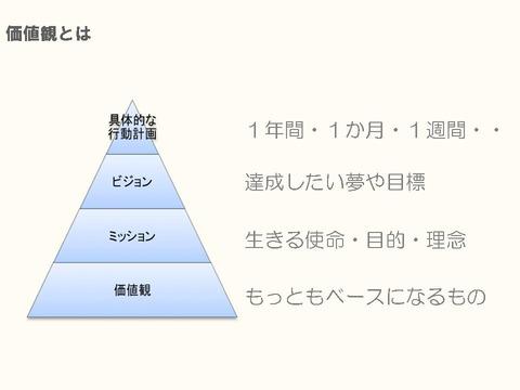 20120905 価値観スライド