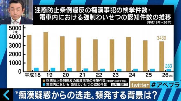 きじもり速報@なんJカテゴリ:社会なぜ相次ぐ?痴漢疑いで逃走 弁護士が警鐘「今は逃げる方が損になる」50歳の結婚未経験率が過去最高 男性は4人に1人「体は男、心は女性」入学は可能か 日本女子大が検討へ「ひきこもり」過半数が40歳以上、親子共倒れ危機の衝撃 内閣府の調査で中高年は対象外 「40歳以上」を黙殺授業中に殴り合い! 講義を受けるマナーを学ぶ…「Fランク大学」の実態