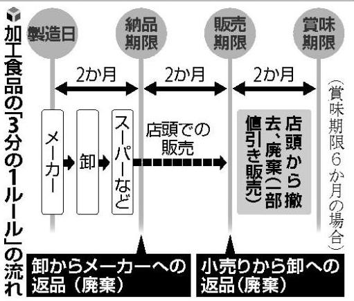 非関税障壁 賞味期限ルール「3分...