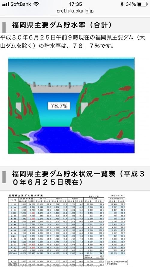 福岡 県 ダム の 貯水 率