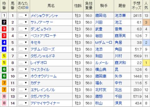神戸新聞杯2017 追い切り診断