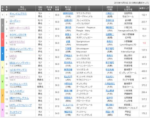 東京盃2018 レース予想
