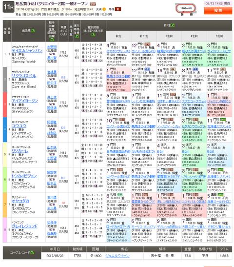 旭岳賞2017 予想
