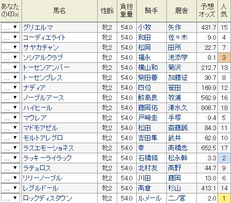 阪神ジュべナイルフィリーズ2017 プロによる追い切り評価