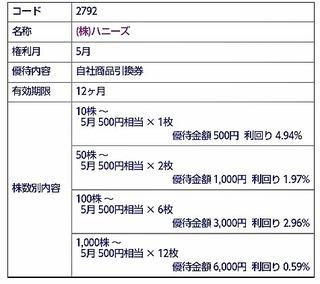 2015年未使用株主優待(クオーカード除く、期限あり)  1000円相当