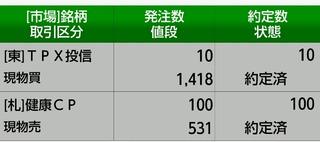 【損切り】-23400円