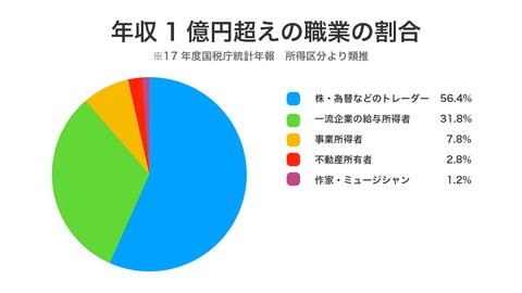 年収1億円超えの職業の割合