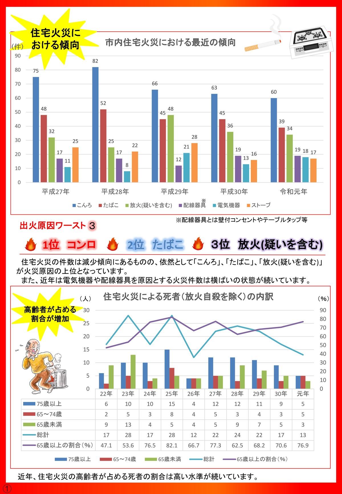 住宅火災アドバイス_住宅火災の傾向_20201026改_p2