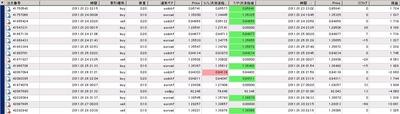 ドリームゲートFX,検証,20110124_0128