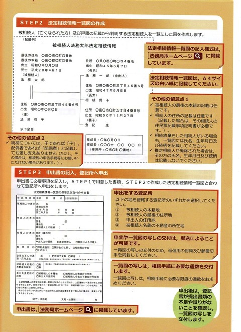 img513 法定相続情報証明制度