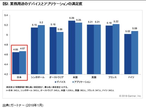 【悲報】日本人の会社員、ITスキルが先進国で最低と判明。スキルは低く、関心もないという絶望的な状況に