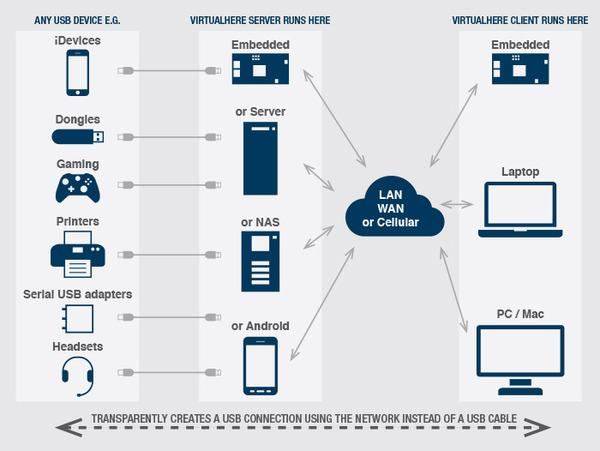 VirtualHere-Diagram700