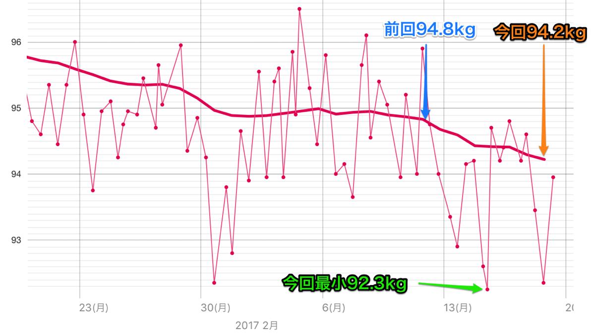 weight20170219