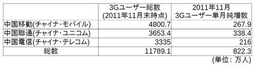 20111227_中国_携帯_3G