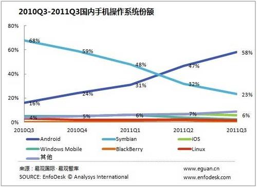 20111117_中国_携帯_スマートフォン_Android_1