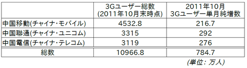 20111127_中国_携帯_3G_1