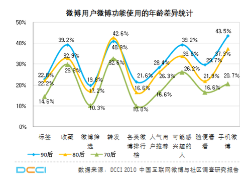 20110225_micro_blog_graph2
