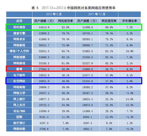 20120720_写真_中国_ネット_統計_4