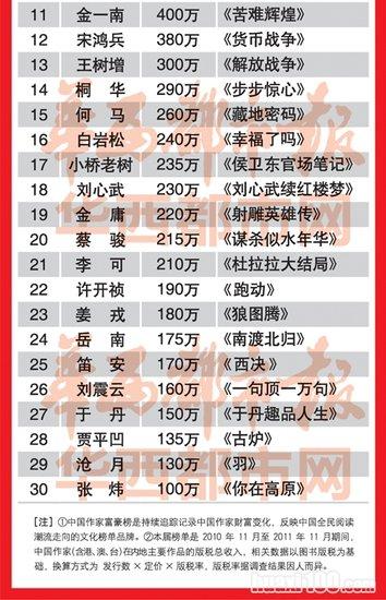 20111123_写真_中国_作家長者番付1