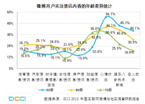 20110225_micro_blog_graph1