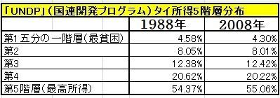 20111221_タイ所得_5階層分布